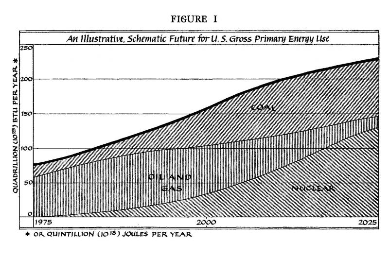 An Illustrative, Schematic Future for U.S. Gross Primary Energy Use
