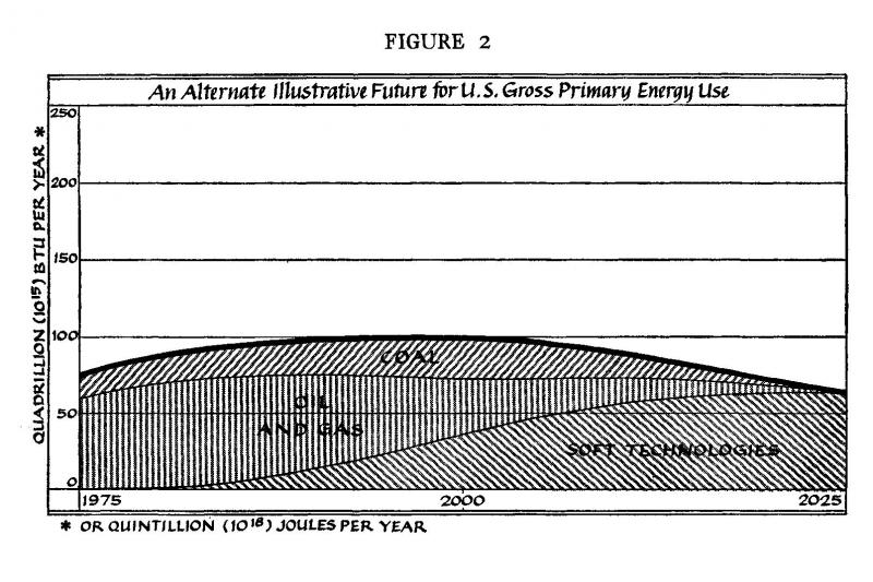 An Alternate Illustrative Future for U.S. Gross Primary Energy Use