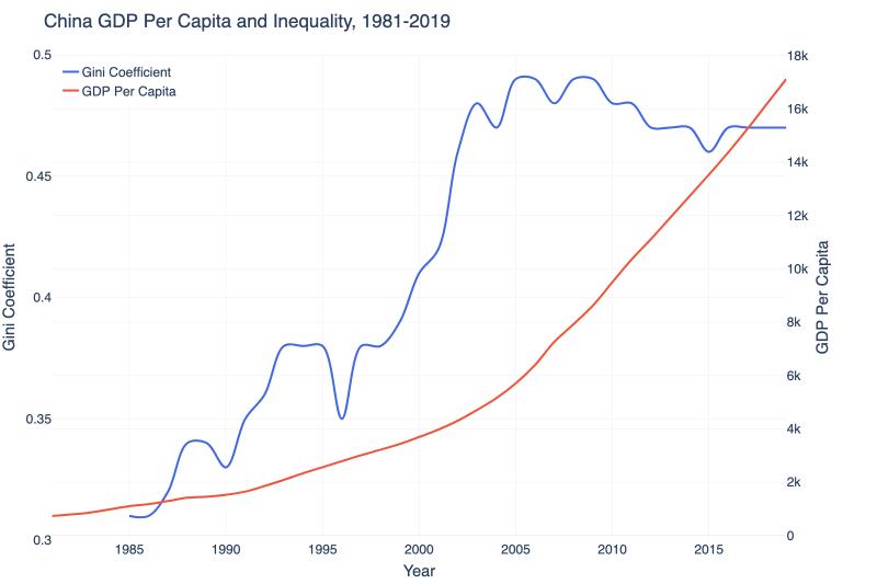 China's Inequality