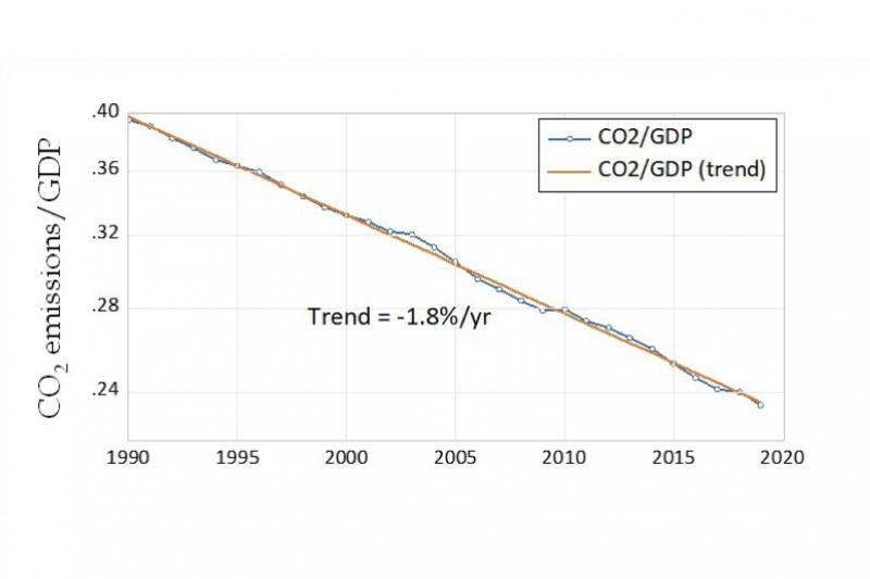 Figure 1. Trend in decarbonization, 1990–2019