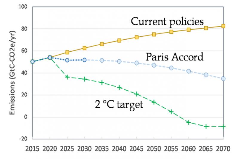 Figure 2. Three emission scenarios