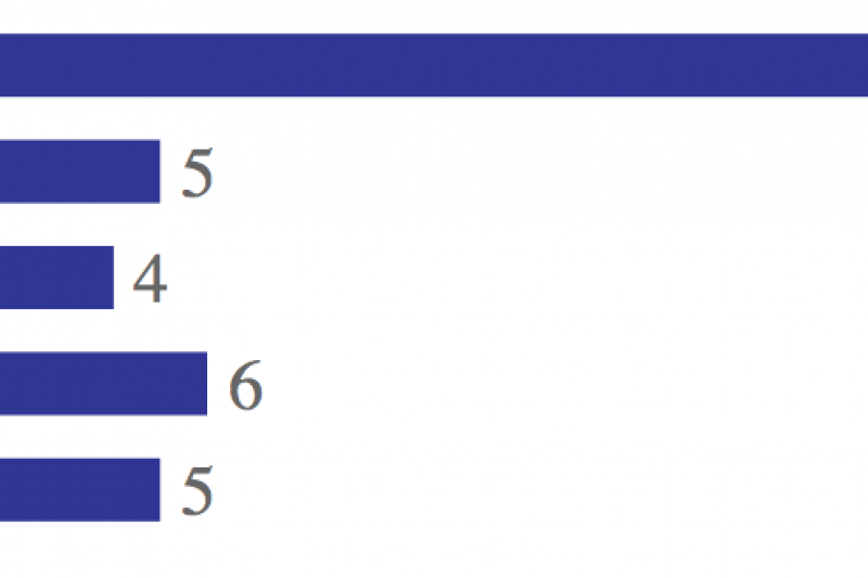 Iran Deal Poll Results