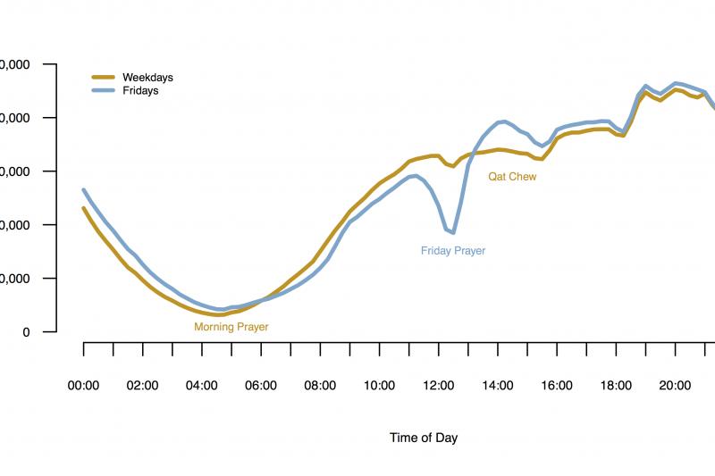 Yemen Cell Phone Usage Weekdays vs Fridays