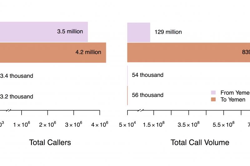 Yemen Cell Phone Usage Saudi Arabia and Iran