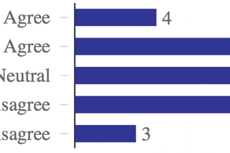 Survey Responses: Is Greece To Blame
