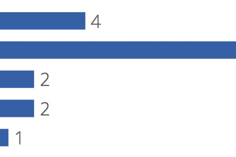 Putin Poll Results