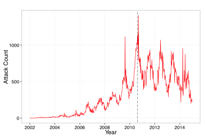 Weekly Insurgent Violence Across Afghanistan, January 2002–December 2015. The dotted line approximates the date on which U.S. troop numbers in Afghanistan reached their peak level of approximately 100,000.
