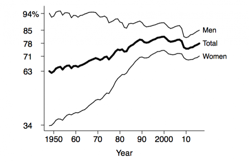 Figure 1. Employment rate: persons aged 25–54 as a share of the population aged 25-54. Data source: Bureau of Labor Statistics