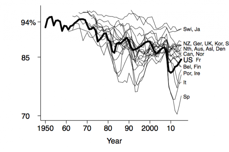 Figure 2. Employment rate: men aged 25–54. The other countries are Australia, (Asl), Austria (Aus), Belgium, Canada, Denmark, Finland, France, Germany, Ireland, Italy, Japan, Korea (South), the Netherlands, New Zealand, Norway, Portugal, Spain, Sweden, Sw