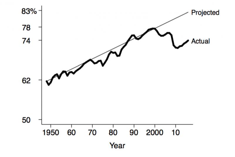 Figure 1. U.S. employment rate among persons aged 25–64. Data source: Current Population Survey, Bureau of Labor Statistics, series LNU02000060, LNU02000095, LNU00000060, LNU00000095.