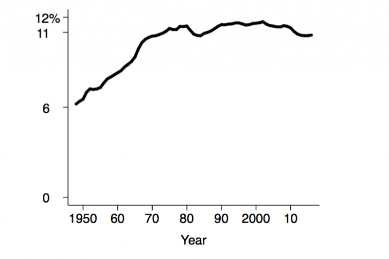 Figure 2. Government employees as share of the population aged 15–64. Data sources: Federal Reserve Bank of St. Louis; Bureau of Labor Statistics.