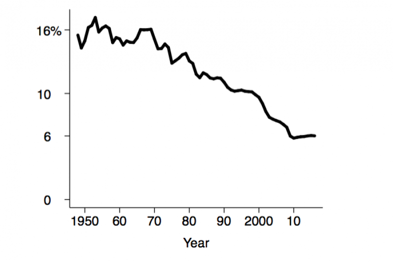 Figure 3. Manufacturing employees as share of the population aged 15–64. Data sources: Federal Reserve Bank of St. Louis; Bureau of Labor Statistics.
