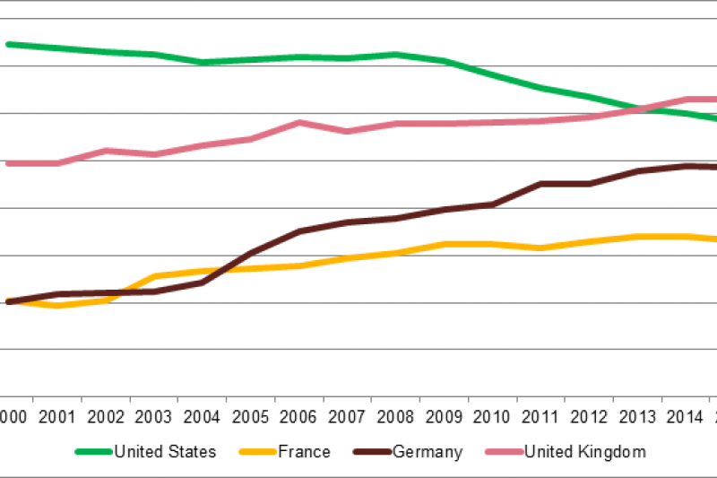 Female Labor Force Participation, Select OECD Countries