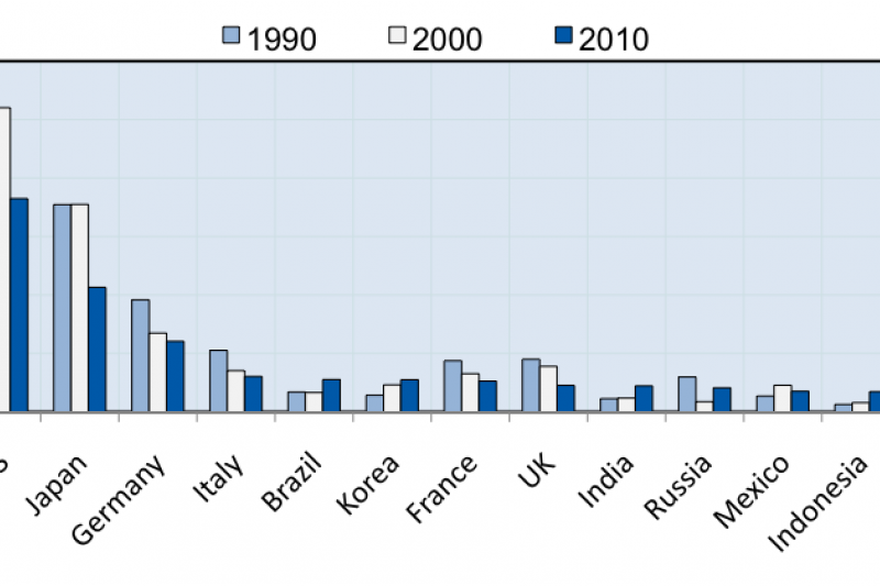 Figure 2: Share of Global Manufacturing.