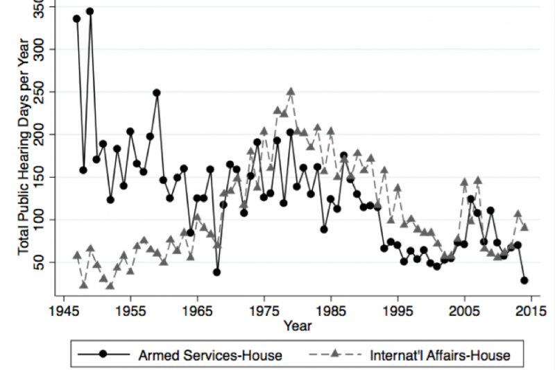 House National Security Hearing Days, 1947–2014.