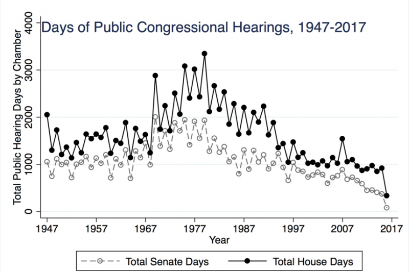 Days of public Congressional hearings, 1947–2017. Source: Policy Agendas Project. Note that data for 2017 are incomplete.